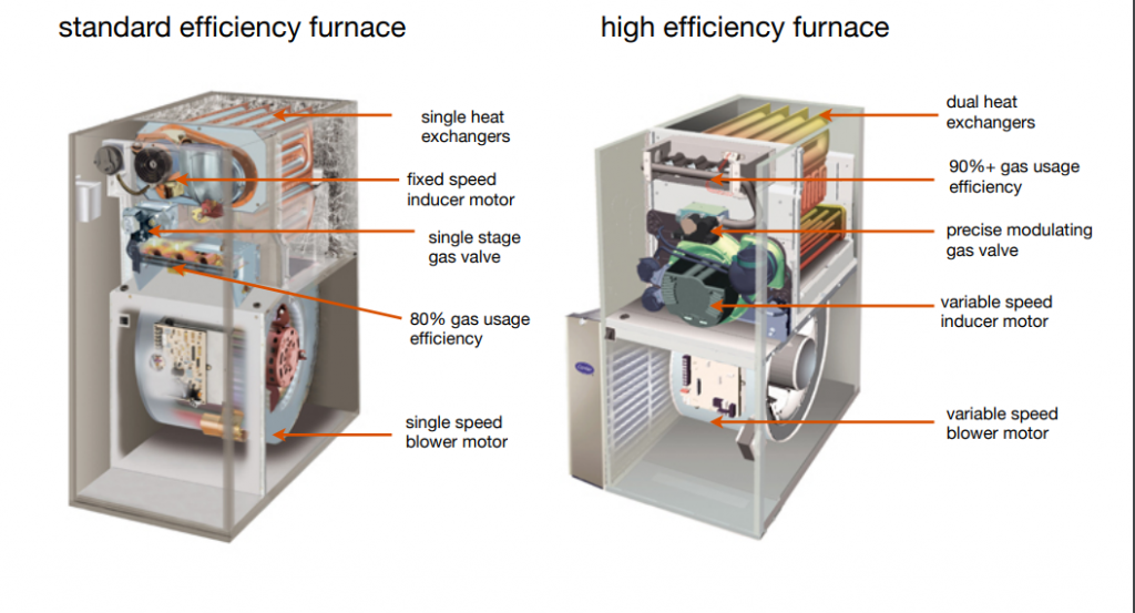 Furnace Efficiency Graphic